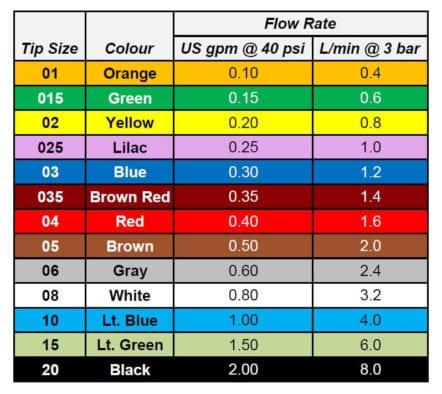ISO Nozzle Colors Flow Chart